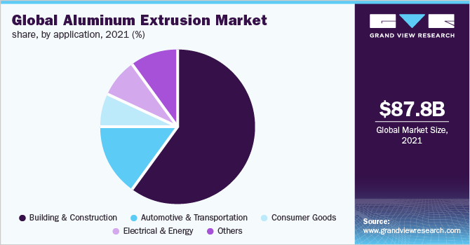Global aluminum extrusion market share, by application, 2018 (%)