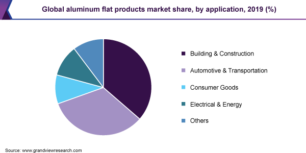 Global aluminum flat products market share