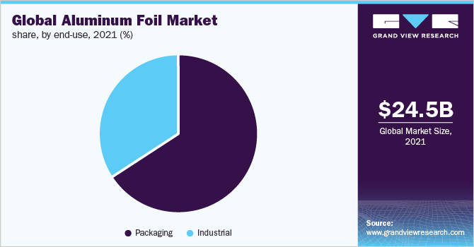 Global aluminum foil market revenue share, by application, 2018 (%)