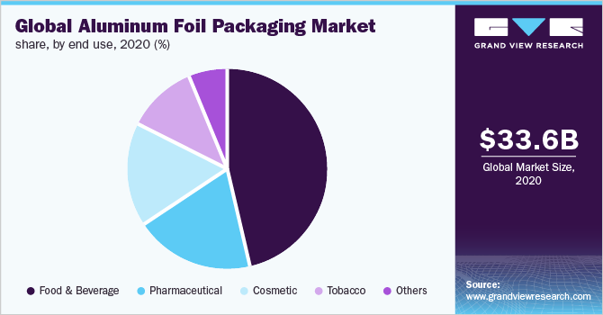 Global aluminum foil packaging market share