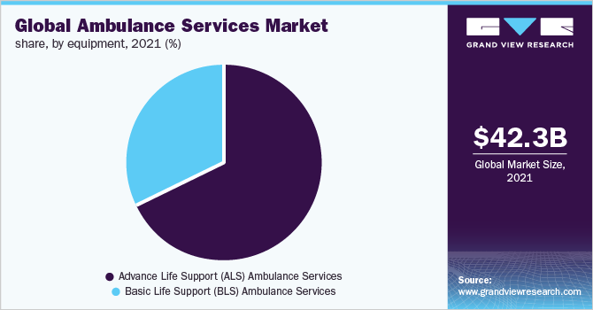 Global ambulance services market share, by equipment, 2019 (%)