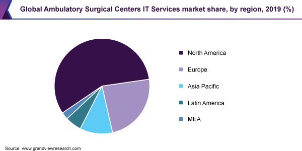 global ambulatory surgical centers IT services market size