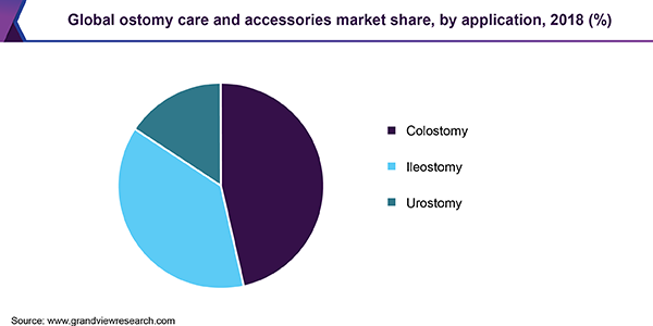 Global ostomy care and accessories marketshare, by application, 2018 (%)