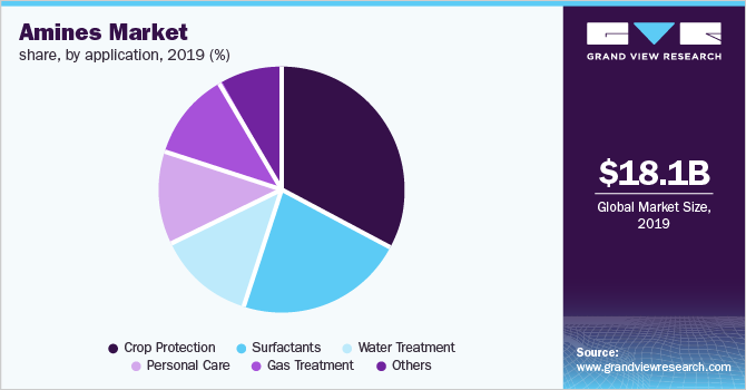 Global amines market