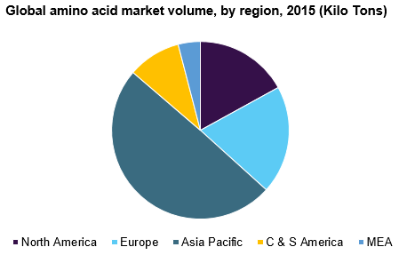 Global amino acid market