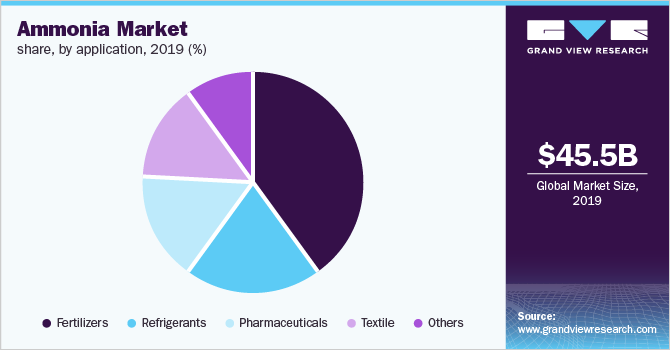 Global ammonia market revenue by application, 2016 (%)