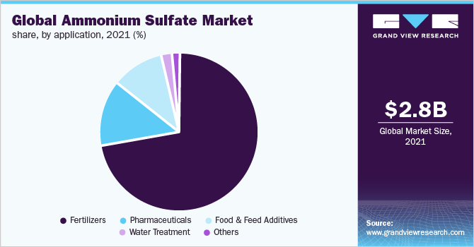 Global ammonium sulfate market share by application, 2015 (%)