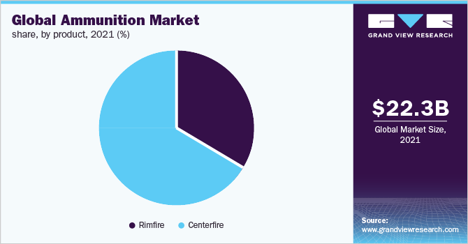 Global ammunition market revenue, by region, 2015 (%)