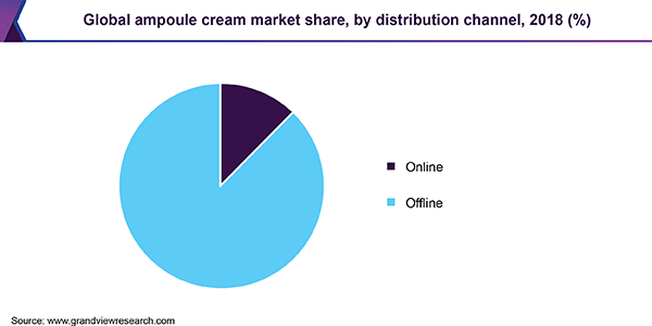 Global ampoule cream market share, by distribution channel, 2018 (%)