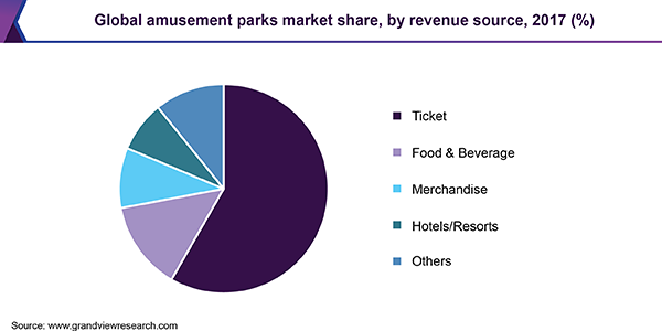 Global amusement parks market