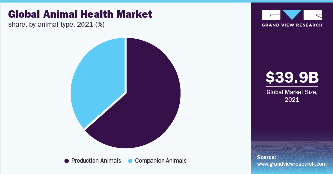 Global animal health market share, by animal type, 2019 (%)