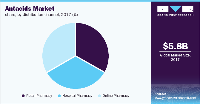 Global antacids market share, by distribution channel, 2017 (%)