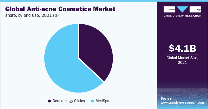 Global anti-acne cosmetics market share, by end use, 2018 (%)