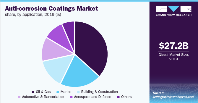 Global anti-corrosion coatings market share