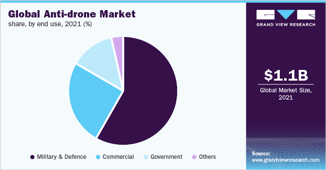 Global anti-drone market share, by end use, 2016 (%)