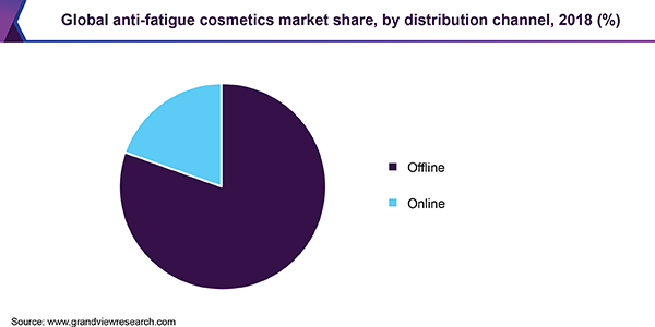 Global anti-fatigue cosmetics market share, by distribution channel, 2018 (%)
