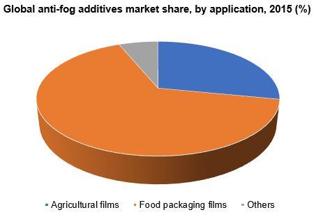 Global anti-fog additives market