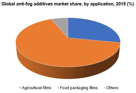 Global anti-fog additives market