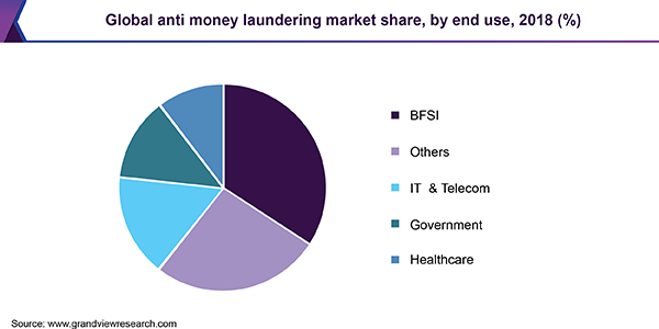 Global anti money laundering market share, by end use, 2018 (%)