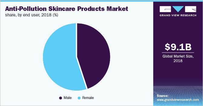 Global anti-pollution skincare products market