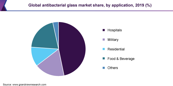 Global antibacterial glass market share