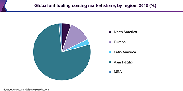 Global antifouling coating market