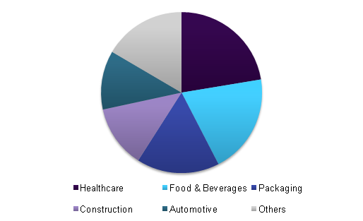 Global antimicrobial additives market revenue, by end-use, 2015 (%)