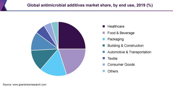Global antimicrobial additives market share