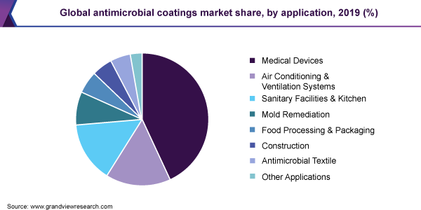 Global antimicrobial coatings market share, by application, 2019 (%)