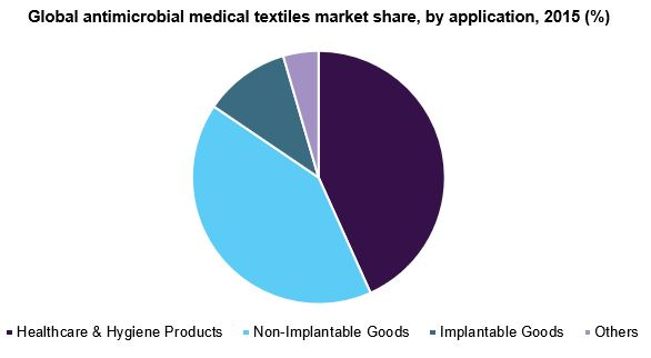 Global antimicrobial medical textiles market