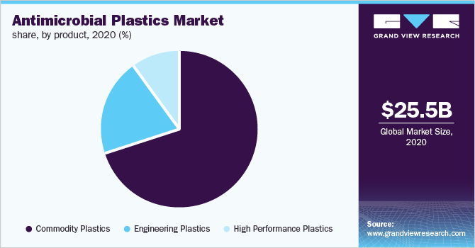 Global antimicrobial plastic market share