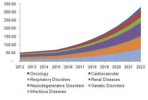 U.S. Antisense and RNAi Therapeutics Market, By Application, 2012 - 2022 (USD Million)