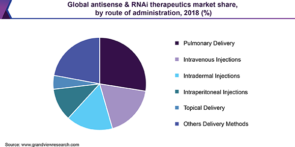 Global antisense & RNAi therapeutics market share, by application, 2016 (%)