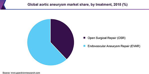 Global aortic aneurysm market share, by treatment, 2018 (%)