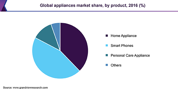 Global appliances market
