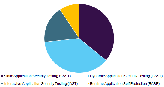 Global application security market