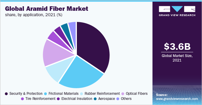 Global aramid fiber market share, by application, 2019 (%)