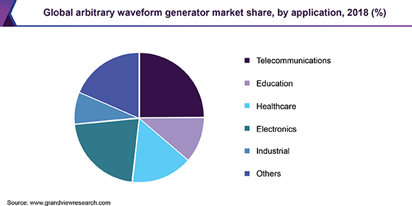 Global arbitrary waveform generator market