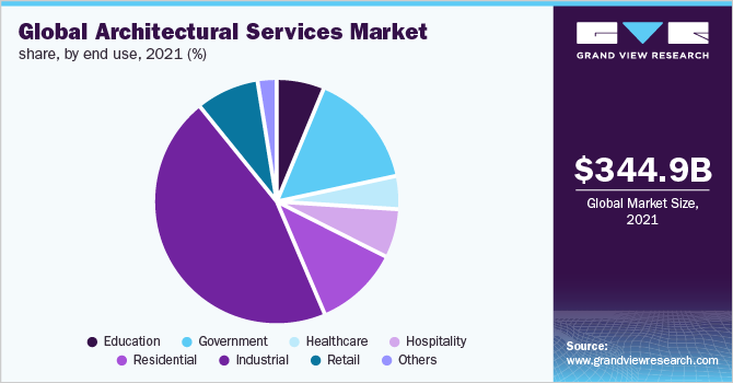 Global architectural services market, by end user, 2016 (%)