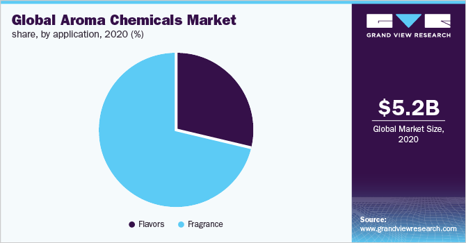 Global aroma chemicals market share, by chemical, 2019 (%)