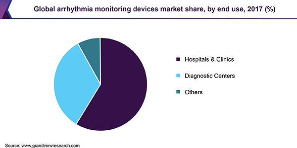 Global arrhythmia monitoring devices market
