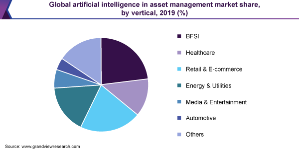 Global artificial intelligence in asset management market share