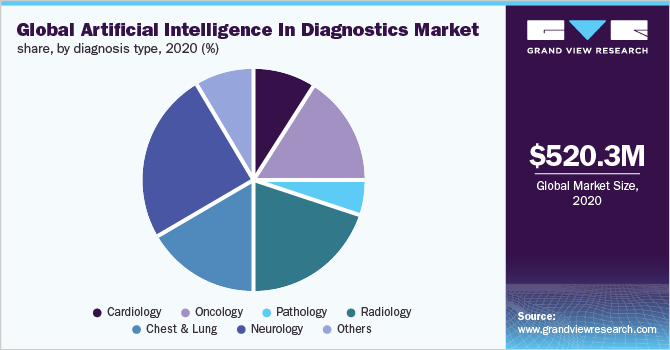 Global artificial intelligence in diagnostics market share, by diagnosis type, 2019 (%)