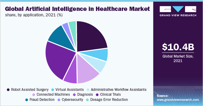 Global artificial intelligence in healthcare market share, by application, 2018 (%)
