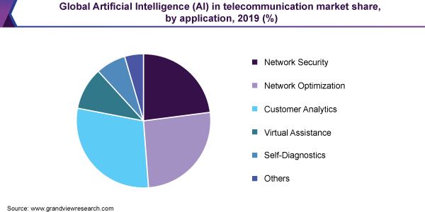 Global Artificial Intelligence (AI) in telecommunication market share, by application, 2019 (%)