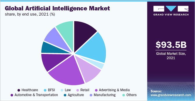 Global artificial intelligence market share, by end use, 2018 (%)