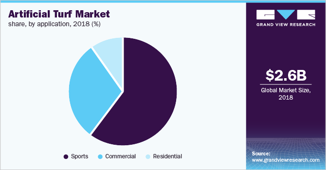 Global artificial turf market share, by application, 2018 (%)