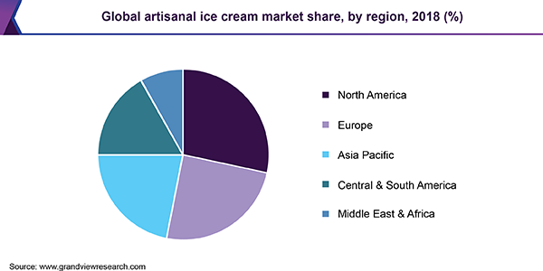 Global artisanal ice cream Market