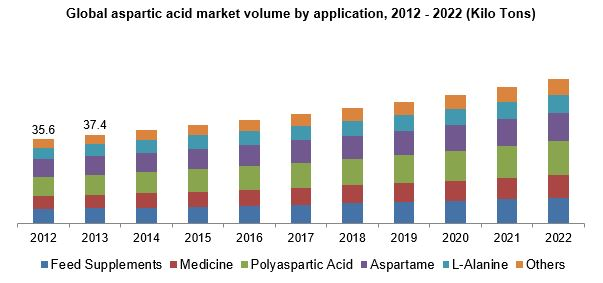 Aspartic Acid Market Analysis By Application And Segment