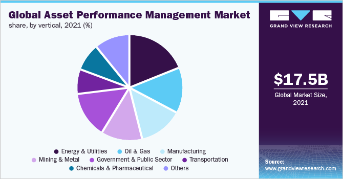 Global asset performance management market share, by vertical, 2018 (%)